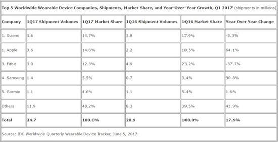 Statistiky prodejů nositelné elektroniky