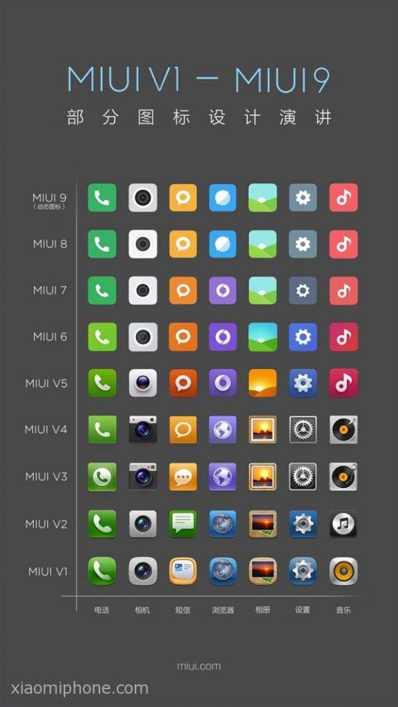 Tak se měnily ikony MIUI v posledních sedmi letech