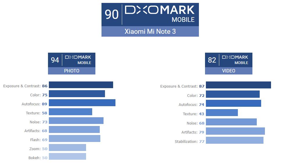 Hodnocení Xiaomi Mi Note 3 v DxOMarku