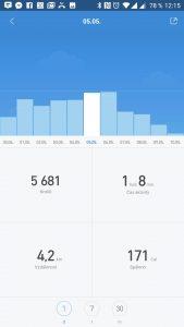 Denní statistiky