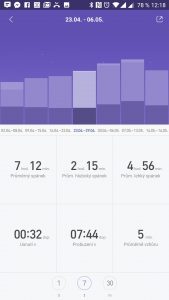 Týdenní statistiky spánku