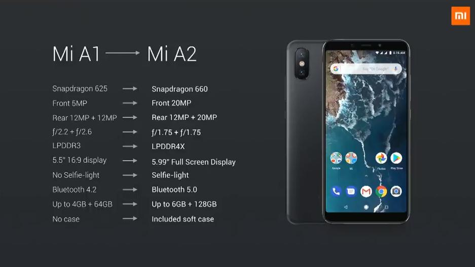 Porovnání rozdílů mezi Xiaomi Mi A1 a Mi A2