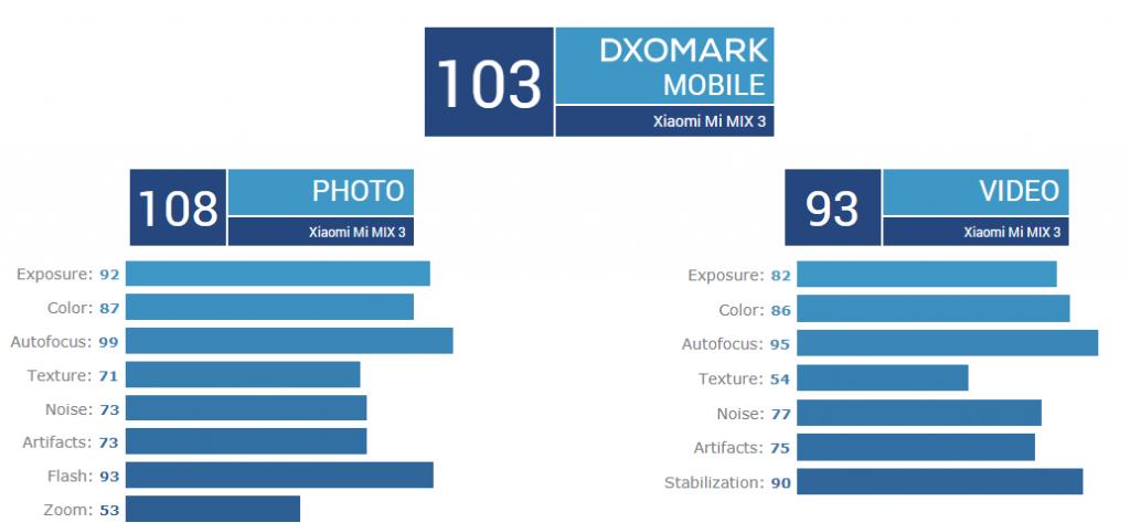 Xiaomi Mi Mix 3 v DxOMarku