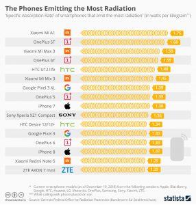Telefony s nejvyšší hodnotou SAR
