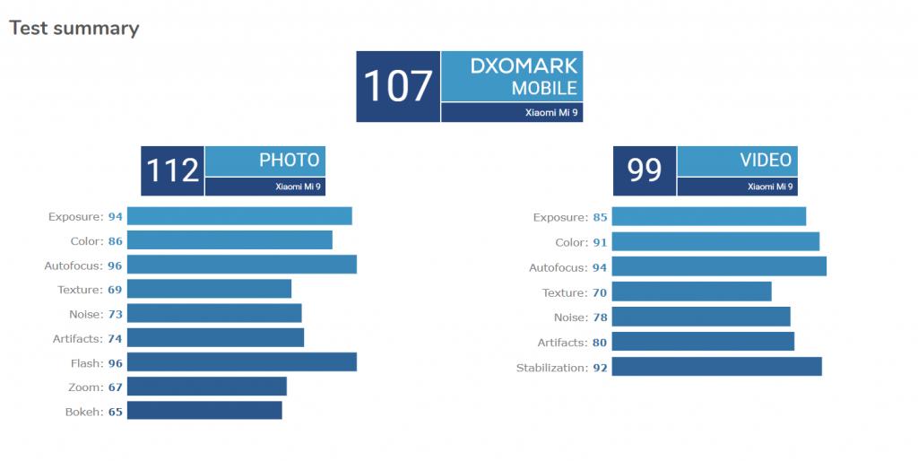 V benchmarku DxOMark telefon získal 107 bodů