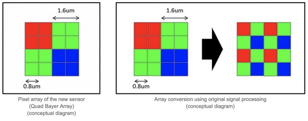 Vysvětlení funkce Quad Bayer