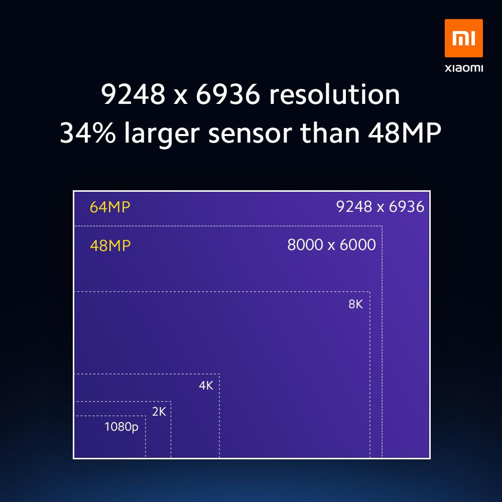 Ve srovnání se 48Mpx snímačem Samsung ISOCELL GM1 má o 34 % větší plochu