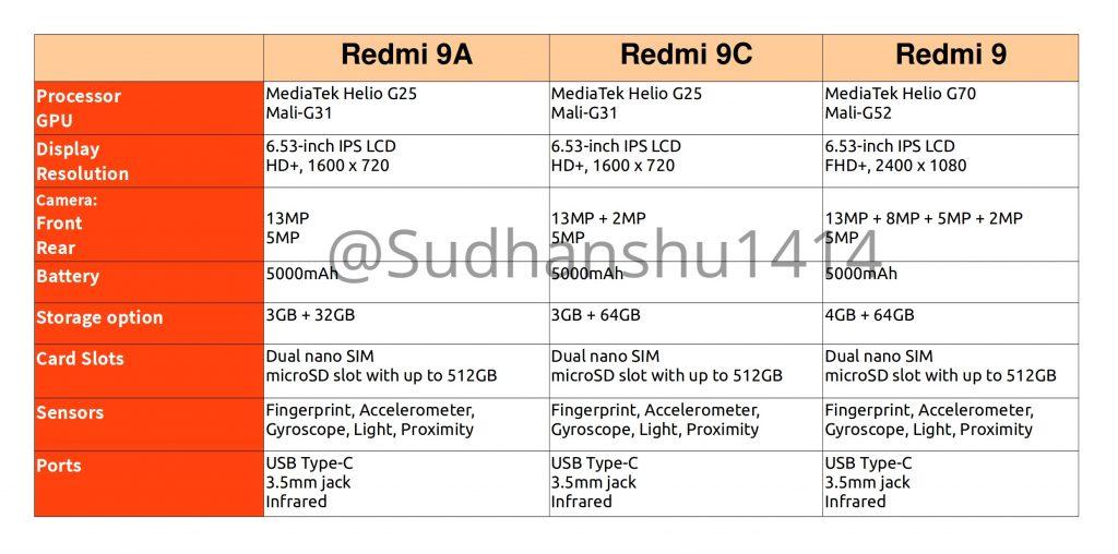 Redmi 9, Redmi 9A a Redmi 9C: s čím přijdou chystané nové telefony?