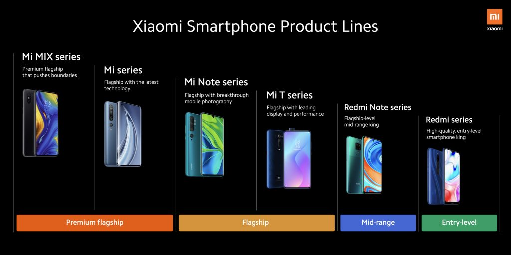 Jak Xiaomi dělí chytré telefony