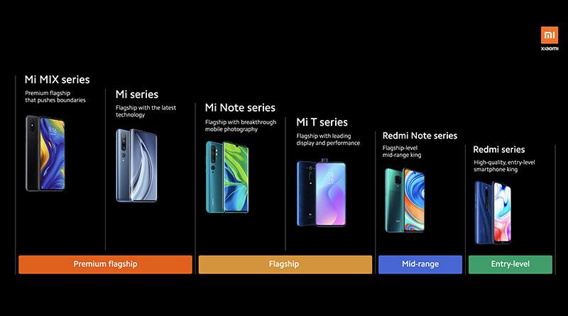 Vyznejte se v mobilech Xiaomi! Co je vlajková loď a co střední třída?