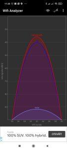 Pásmo 5 GHz