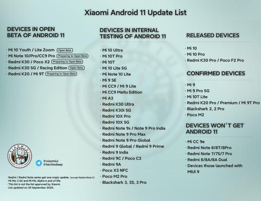 Novější seznam telefonů Xiaomi, které dostanou Android 11