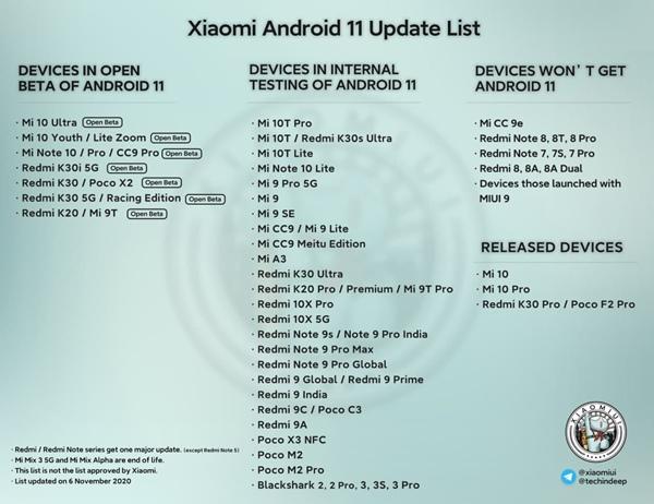 Starší seznam telefonů Xiaomi, které dostanou Android 11