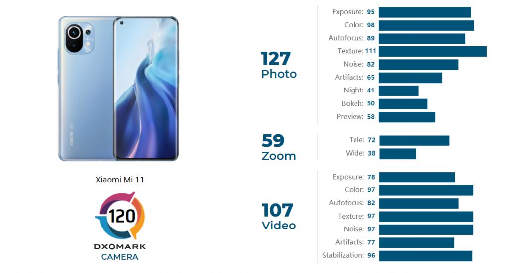 Detailní hodnocení Xiaomi Mi 11 v DxOMarku