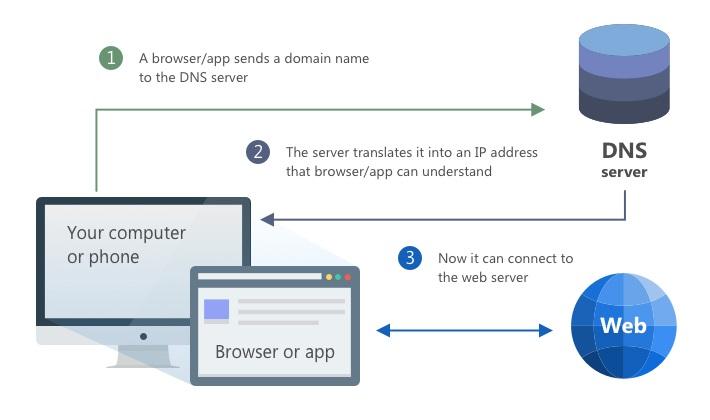 Tak funguje DNS server